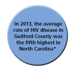 HIV Rate 2010